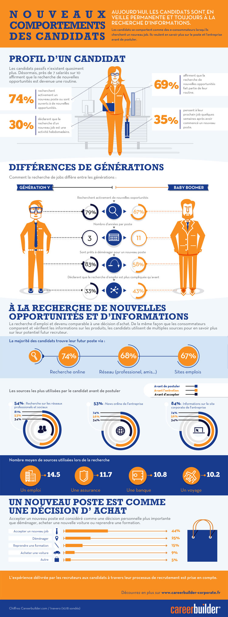 Infographie_etude_comportement_candidat_FR