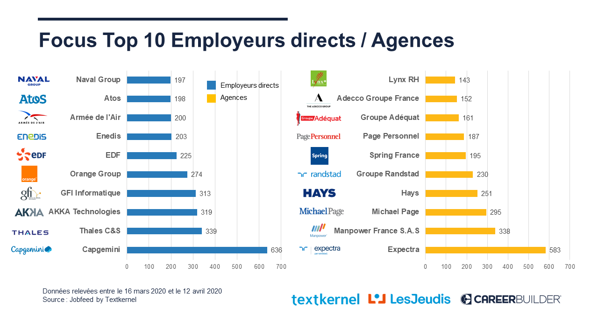 Covid19_Datas_Top10_Employeurs_IT-1