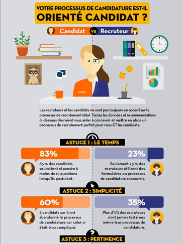 Votre processus de candidature est-il orienté candidat ?